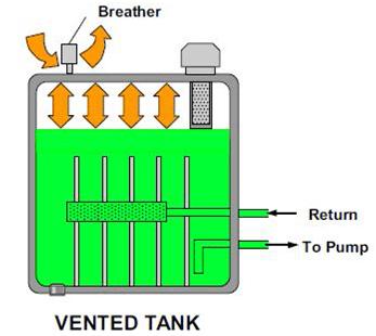 Réservoir hydraulique ventilé est un composant hydraulique.