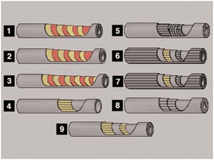 Composition d'un raccord hydraulique type flexible ou tuyau.