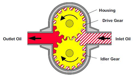 Pompe hydraulique permet d'établir un débit dans un cricuit de base