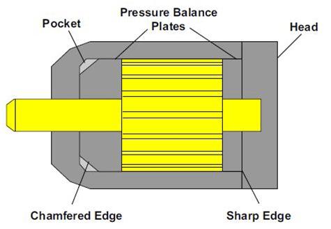 Pompes à engrenages avec poches