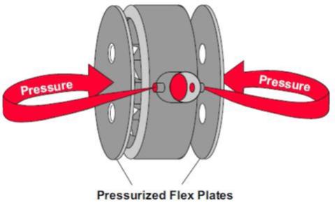 Plateaux flexibles