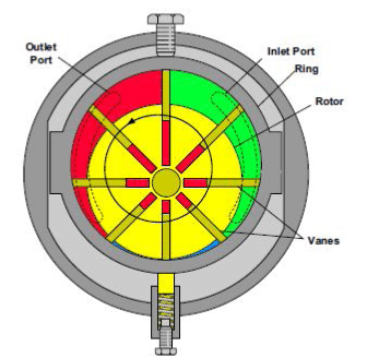 Pompe à palettes variable