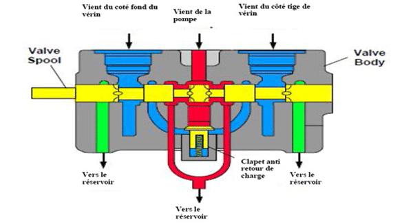 Distributeur hydraulique centre ouvert en position neutre