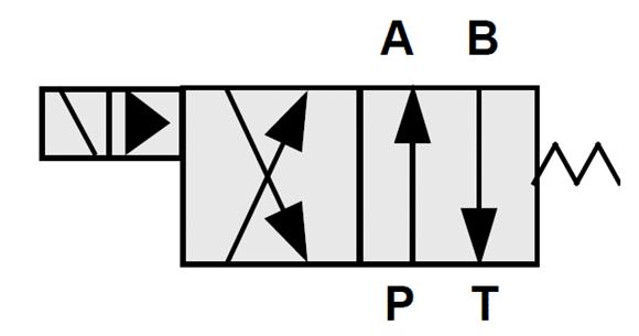 Distributeurs hydraulique pilotes à deux positions et à quatre voies actionné par pilotage, commandés par solénoïde, centrés par ressort deCompensation