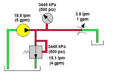 orifice variable permet un débit