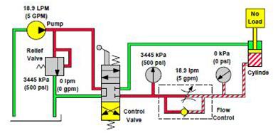 Limiteur de débit à pression Non-Compensé