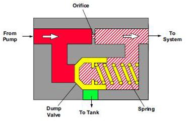 Limiteur de débit à pression compensée de type avec By-pass