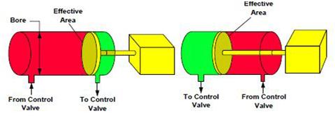 Section efficace d'un vérinhydraulique