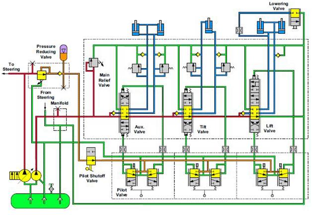 Circuit d'équipement hydraulique