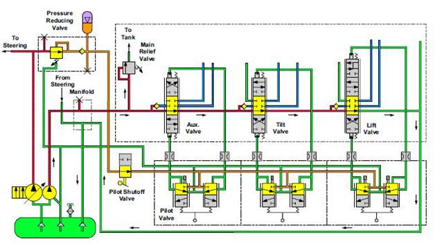 Circuit principal en position neutre