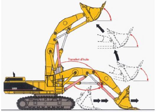 pelle hydraulique