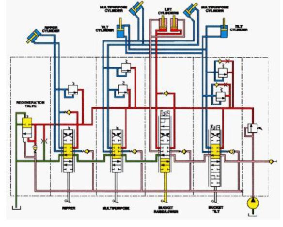 La régénération sur un circuit