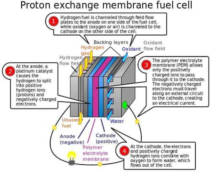 Proton exchange - fuel cell