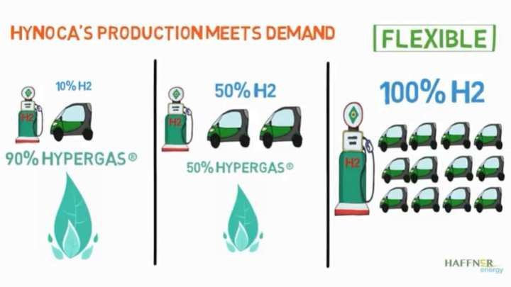 France to demonstrate the production of hydrogen from biomass