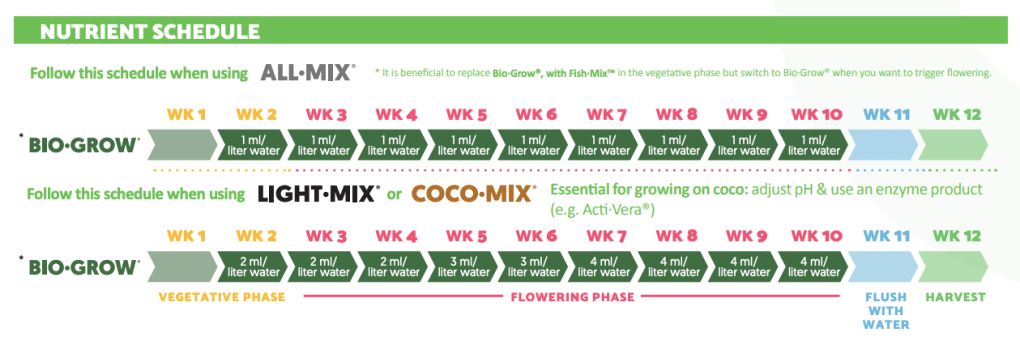 Official Biobizz Bio-Grow feeding schedule.