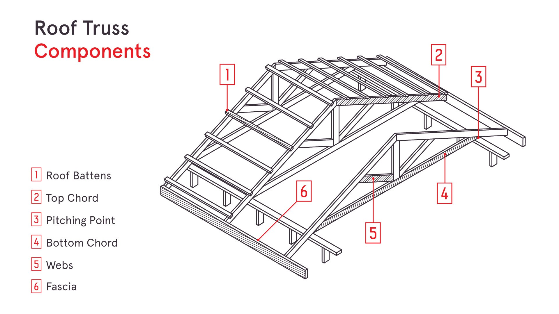 Timber Frame Truss Plates