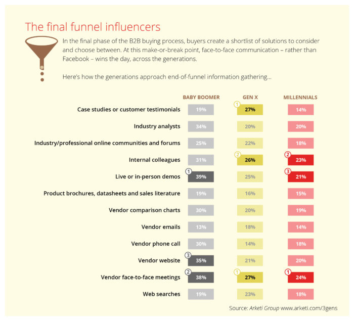 Final funnel influencers