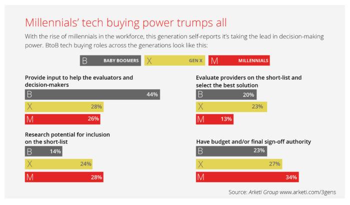 Millennial buying power 05-10-16