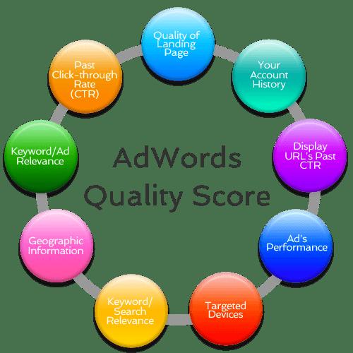 Composants du score de qualité AdWords