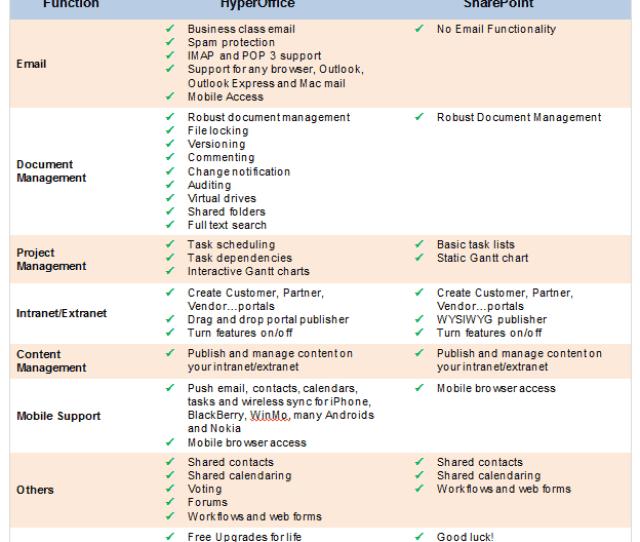 Sharepoint Hyperoffice Comparison