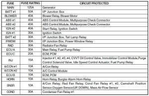 Engine Compartment  Fuse Panel Description  Doityourself maintenance  HYundai Accent 2011