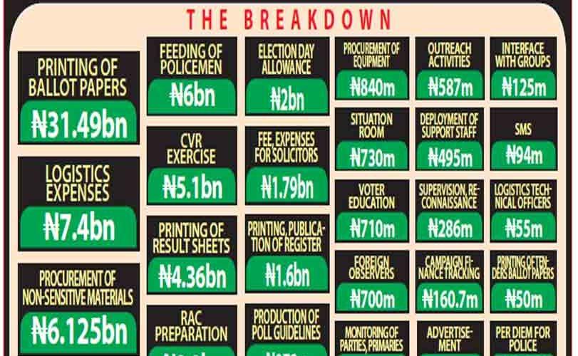 Senate tackles INEC over discrepancies in budget