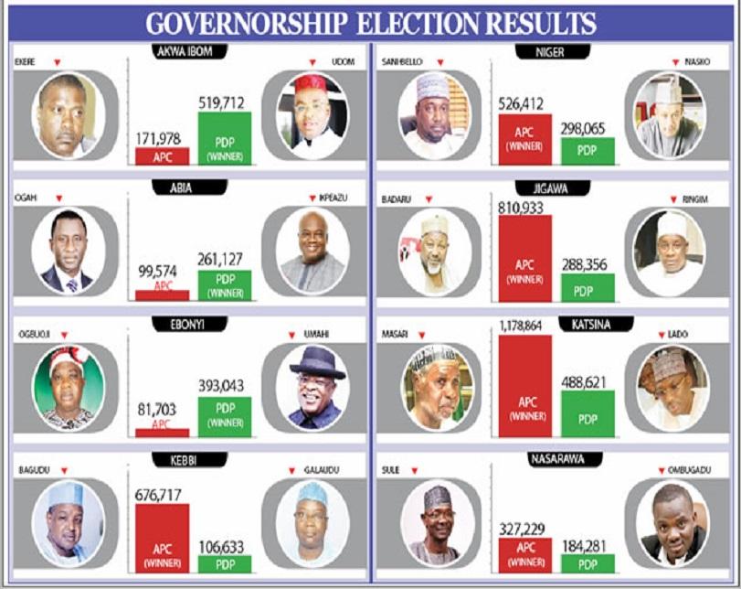 Gov poll: APC wins Lagos, Ogun, Kwara, PDP takes Oyo, Akwa Ibom, Ebonyi