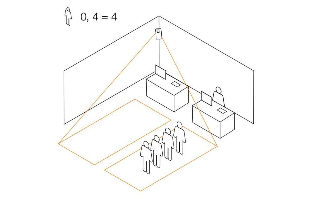 Waiting Line Lösung: Der HPD2 stellt Daten zur Situationsanalyse bereit. Hiermit können lange Warteschlangen z.B. im Supermarkt oder in der Kantine durch einen zusätzlichen Personaleinsatz schnell aufgelöst werden. Bild: Steinel Professional