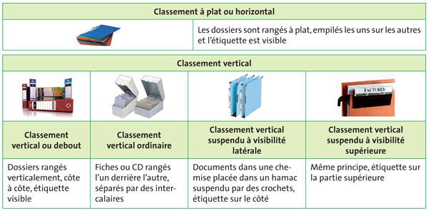Rangement Documents Maison Amazing Rangement Maison With