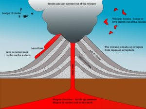 IGCSE Geography; earthquakes and volcanoes