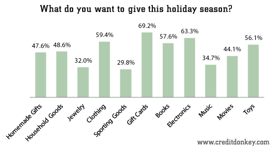 Gift Giving Statistics What Is Underneath Your Christmas
