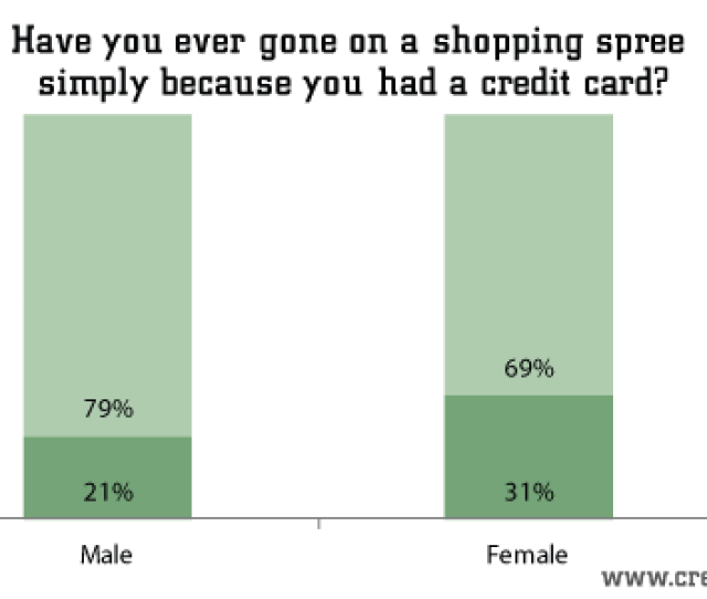 Have You Ever Gone On A Shopping Spree Simply Because You Had A Credit Card Creditdonkey