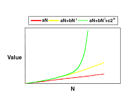 Metcalfe's and Reed's law