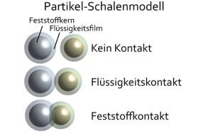 Bild der Simulation Kontaktarten im Zwei-Schicht-Modell