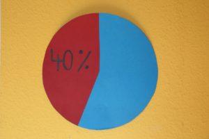 forty percent interest