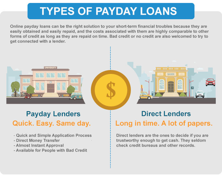 3 four weeks pay day advance lending options in the vicinity of all of us