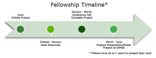 fellowship-timeline