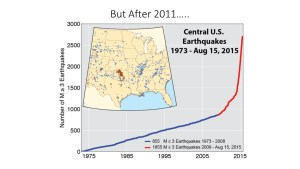 Spike in earthquakes in central USA after 2011 (click to enlarge or to source, then back-arrow to return to blog).