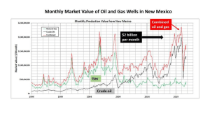 2019 market value of oil and gas produced in New Mexico was $2 billion/ month or $24 billion/ year