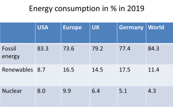 Primary energy consumption by country in 2019.