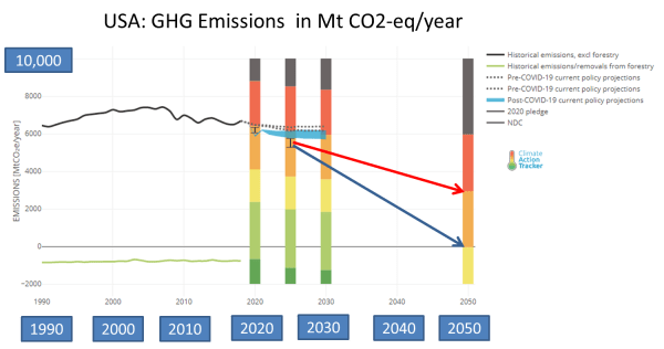 Trend and forecasts for GHG in USA (updated July 2020).