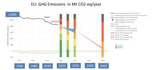 Trend and forecasts for GHG in EU (updated July 2020).