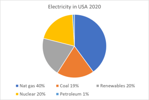 Electricity generation in US in 2020. Source: EIA.