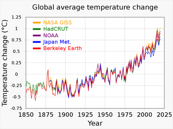 Figure 1. Global mean surface temperature from several observatories. Source: By RCraig09 - Own work, CC BY-SA 4.0