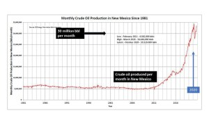 Figure 1. Oil production in New Mexico through end of 2020.