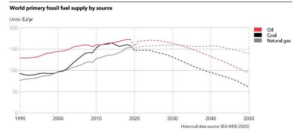 Figure 3. Source CDNV 2021. DNV's Energy Transition Outlook 2021