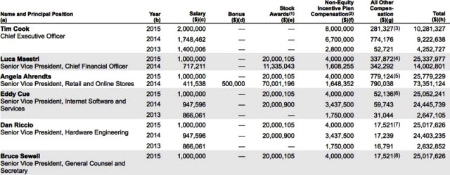apple_2015_executive_salaries_iapptweak
