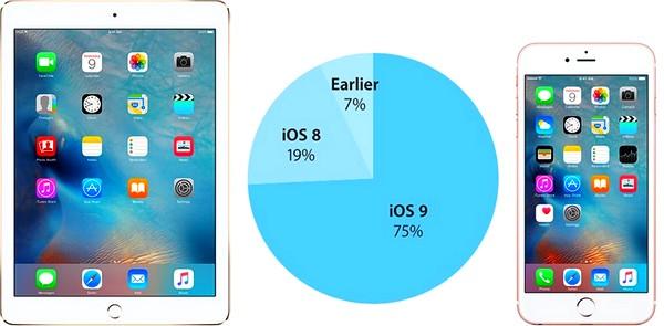 ios9-75-per-cent-active-devices-iapptweak