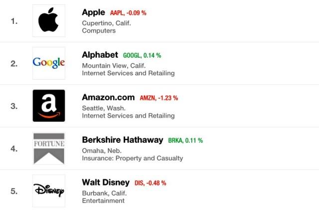 Fortune-Admired-Companies-2016-iapptweak