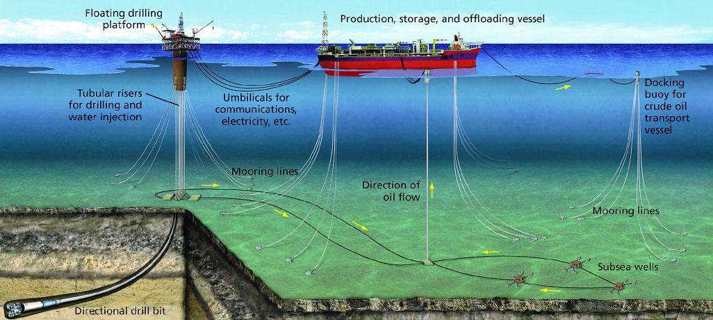 Deep Ocean Mission - UPSC IAS